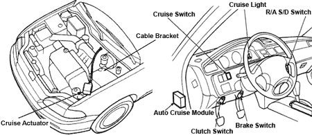 OEM Cruise Control Swap on integra throttle body diagram, integra fuse diagram, integra key switch diagram, integra radio wiring diagram, integra coolant hose diagram,